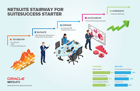 NetSuite Stater Edition Stairway